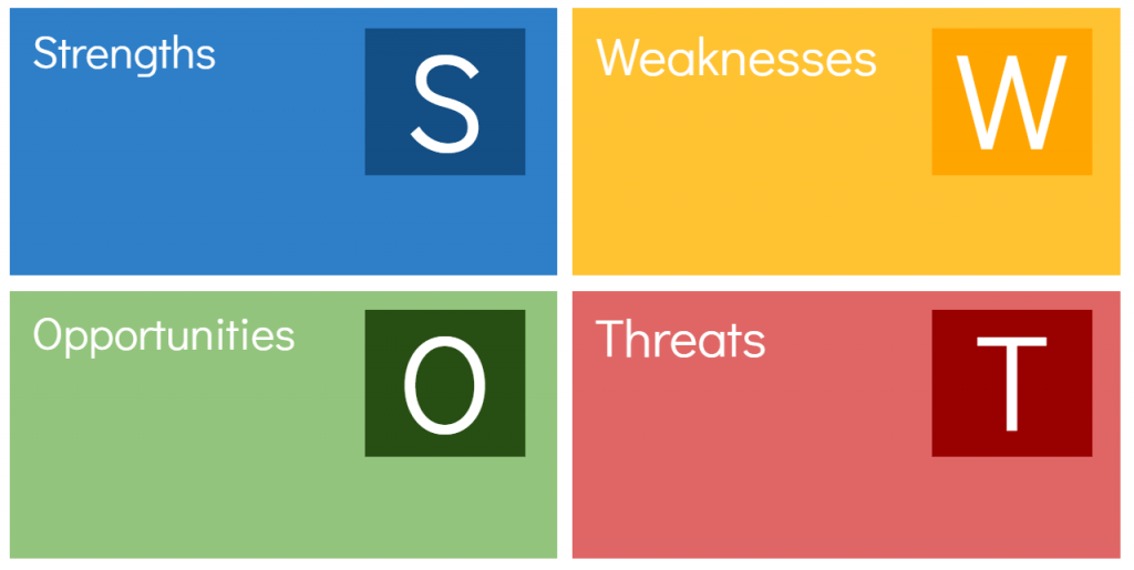 How a SWOT Analysis Will Benefit Your Business