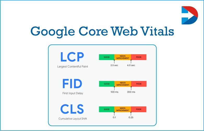 How To Improve your Core Web Vitals